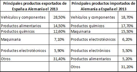 tabla principales productos exportados Alemania