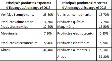 taula principals productes exportats Alemanya
